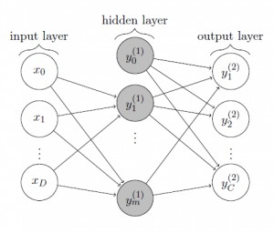 Tow-layer Perceptron