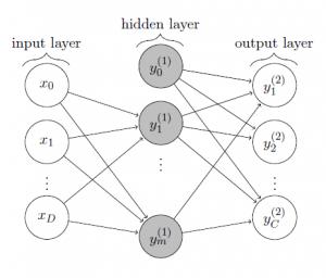 Tow-layer Perceptron