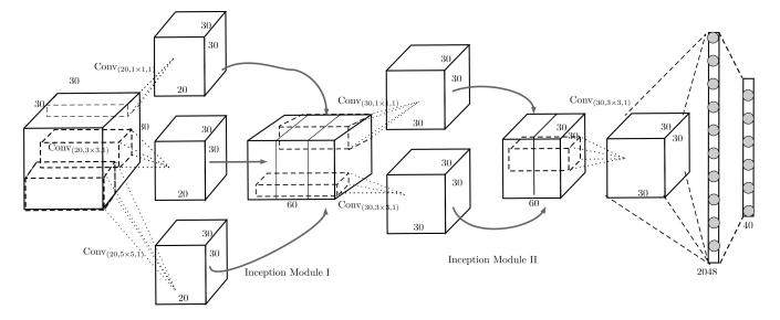 3D Convolutional Neural Networks — A Reading List • David Stutz