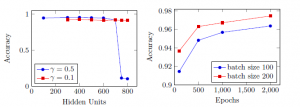 Tow-layer Perceptron Results