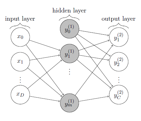 Recognizing Handwritten Digits using a Two-Layer Perceptron and the