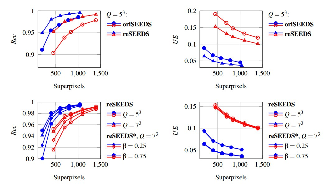Efficient High-Quality Superpixels: SEEDS Revised • David Stutz