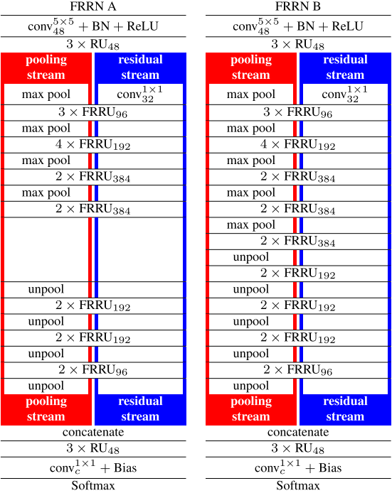 Full-Resolution Residual Networks for Semantic Segmentation in