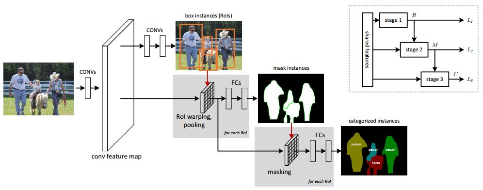 Instance-Aware Semantic Segmentation via Multi-task Network