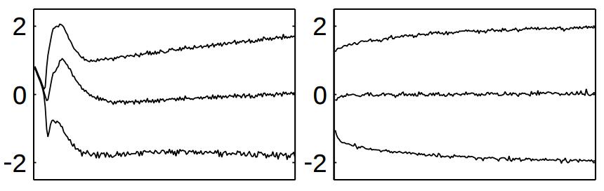 Convolutional Batch Normalization for OctNets • David Stutz
